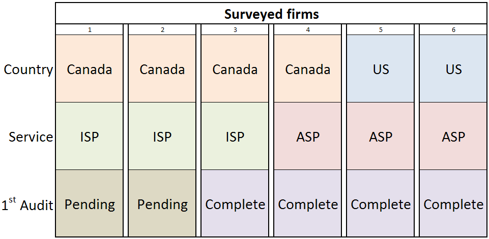 six firms responded: two in the US, four in Canada; two were ASP's, four were ISP's; four had completed their first audit, two had an audit in the works.
